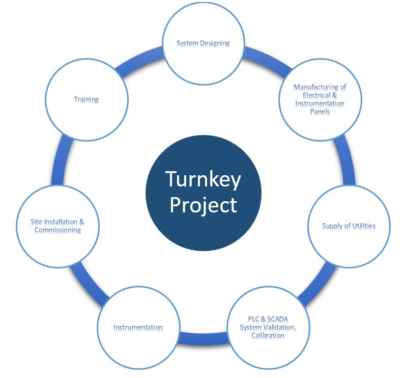 Turnkey Electrical & Instrumentation Projects.